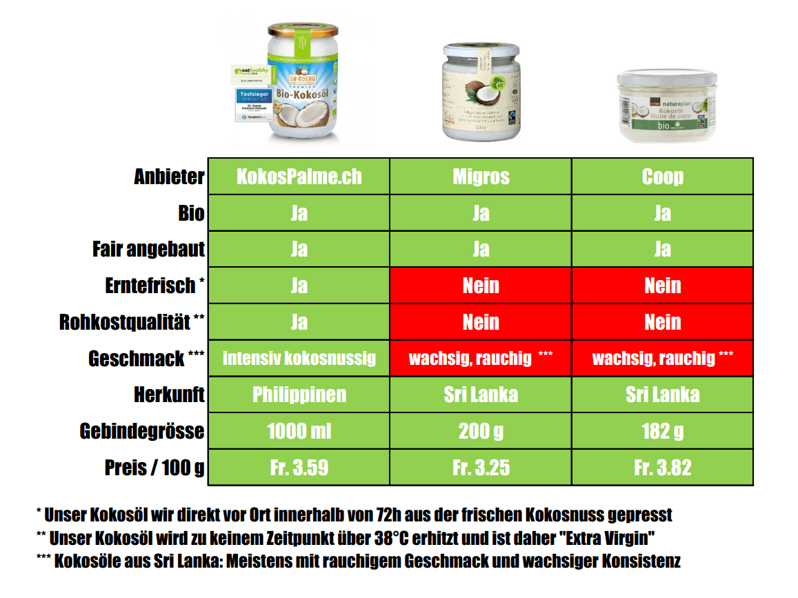 Kokosöl-Preisvergleich mit Grossverteilern